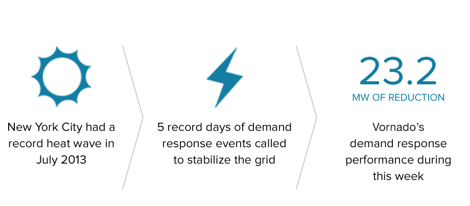 NYC 2013 Heatwave - 5 record days of demand: grid stabilized - Vornado's Performance: 23.2MW of Reduction