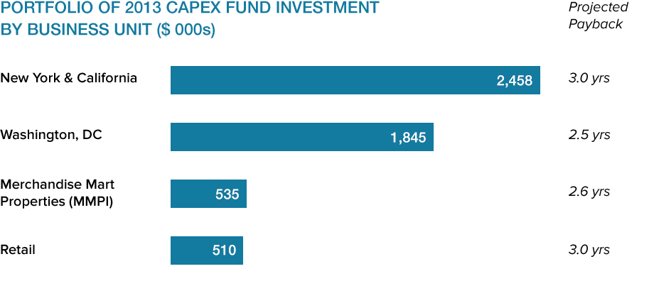 Portfolio of 2013 Capex Fund Investment by Business Unit Chart